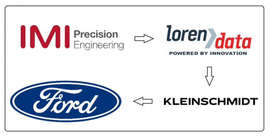 IMI Ford Loren Data Kleinschmidt